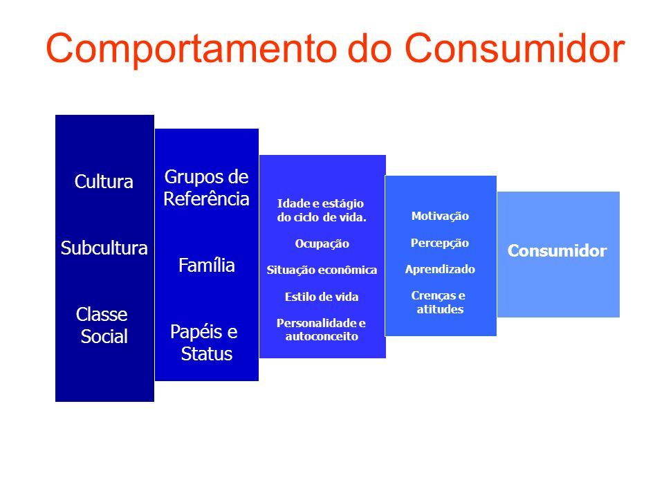 Comportamento do Consumidor Cultura Subcultura Classe Social Grupos de Referência Família Papéis e Status Idade e estágio do ciclo de vida. Ocupação S