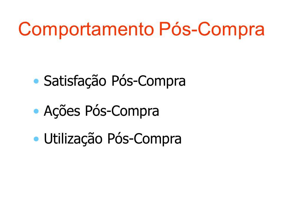 Comportamento Pós-Compra Satisfação Pós-Compra Ações Pós-Compra Utilização Pós-Compra