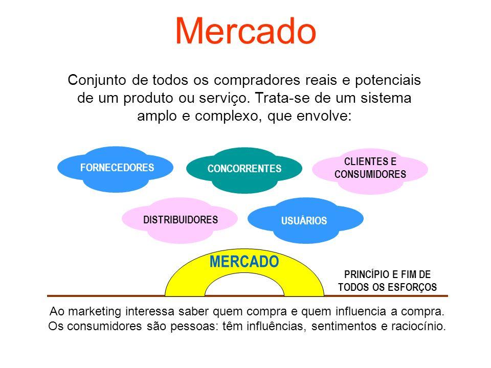Mercado Conjunto de todos os compradores reais e potenciais de um produto ou serviço. Trata-se de um sistema amplo e complexo, que envolve: FORNECEDOR