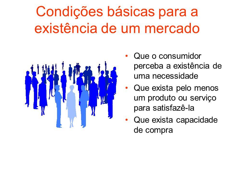 Condições básicas para a existência de um mercado Que o consumidor perceba a existência de uma necessidade Que exista pelo menos um produto ou serviço