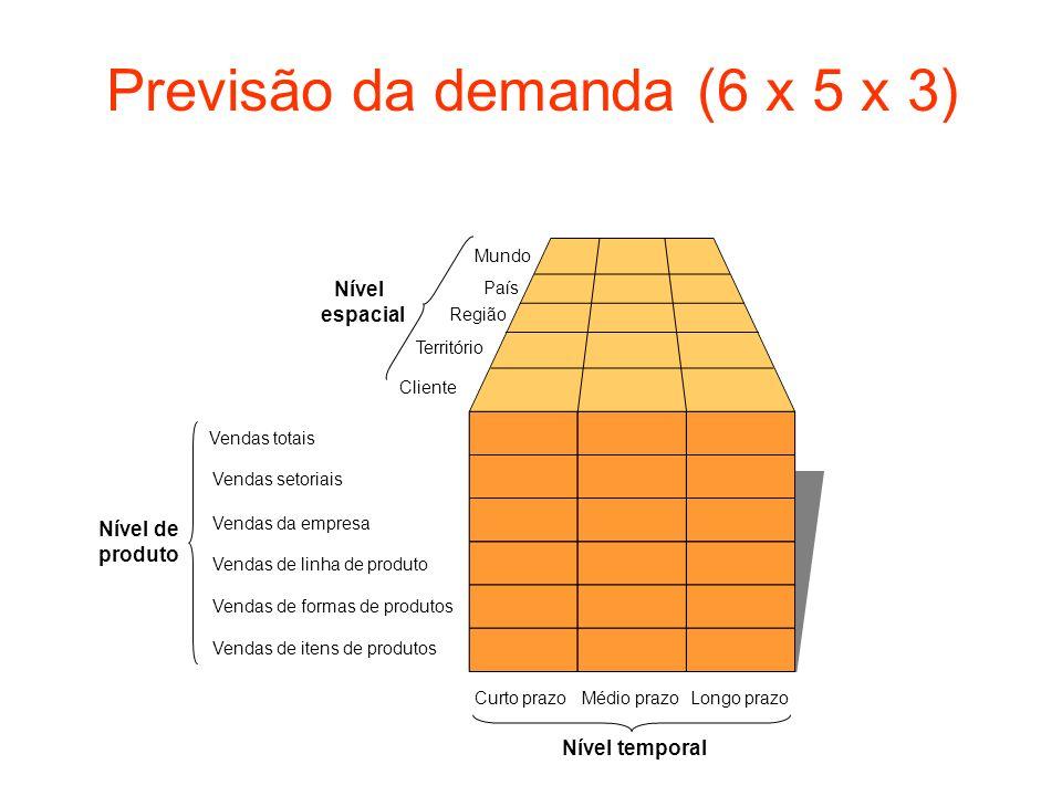 Previsão da demanda (6 x 5 x 3) Mundo País Região Território Cliente Vendas totais Vendas setoriais Vendas da empresa Vendas de linha de produto Venda