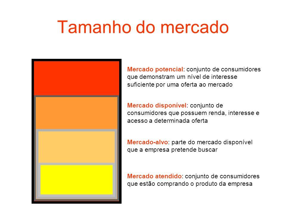 Tamanho do mercado Mercado potencial: conjunto de consumidores que demonstram um nível de interesse suficiente por uma oferta ao mercado Mercado dispo