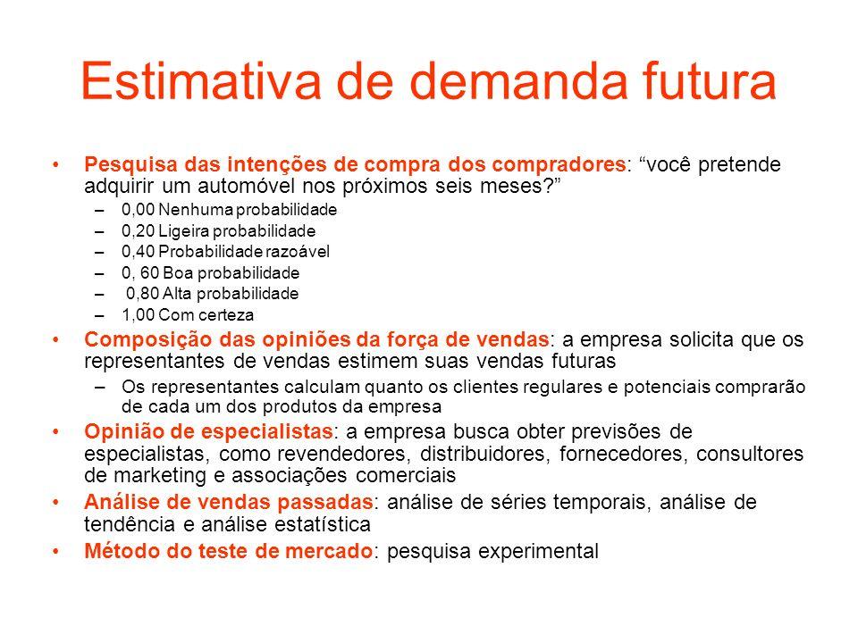 Estimativa de demanda futura Pesquisa das intenções de compra dos compradores: você pretende adquirir um automóvel nos próximos seis meses? –0,00 Nenh