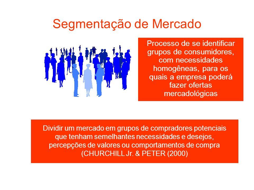 Segmentação de Mercado Processo de se identificar grupos de consumidores, com necessidades homogêneas, para os quais a empresa poderá fazer ofertas me