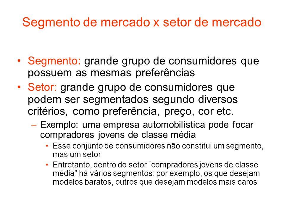 Segmento de mercado x setor de mercado Segmento: grande grupo de consumidores que possuem as mesmas preferências Setor: grande grupo de consumidores q