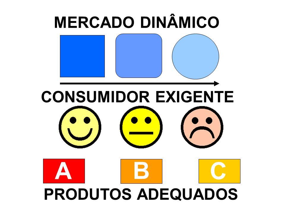 A B C MERCADO DINÂMICO CONSUMIDOR EXIGENTE PRODUTOS ADEQUADOS
