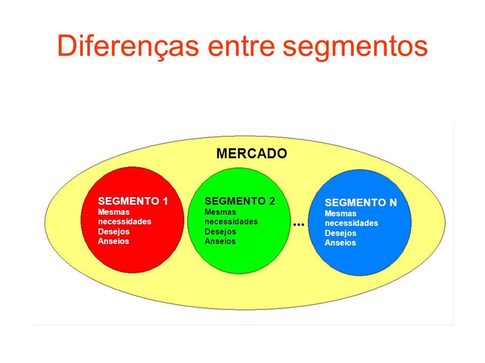 Diferenças entre segmentos SEGMENTO 1 Mesmas necessidades Desejos Anseios SEGMENTO 2 Mesmas necessidades Desejos Anseios SEGMENTO N Mesmas necessidade