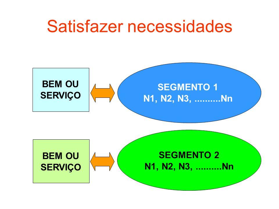 Satisfazer necessidades BEM OU SERVIÇO SEGMENTO 1 N1, N2, N3,..........Nn SEGMENTO 2 N1, N2, N3,..........Nn