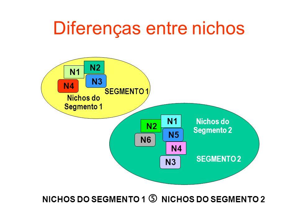 Diferenças entre nichos Nichos do Segmento 1 Nichos do Segmento 2 N1 N2 N3 N4 SEGMENTO 1 SEGMENTO 2 N1 N2 N3 N4 N5 N6 NICHOS DO SEGMENTO 1 NICHOS DO S