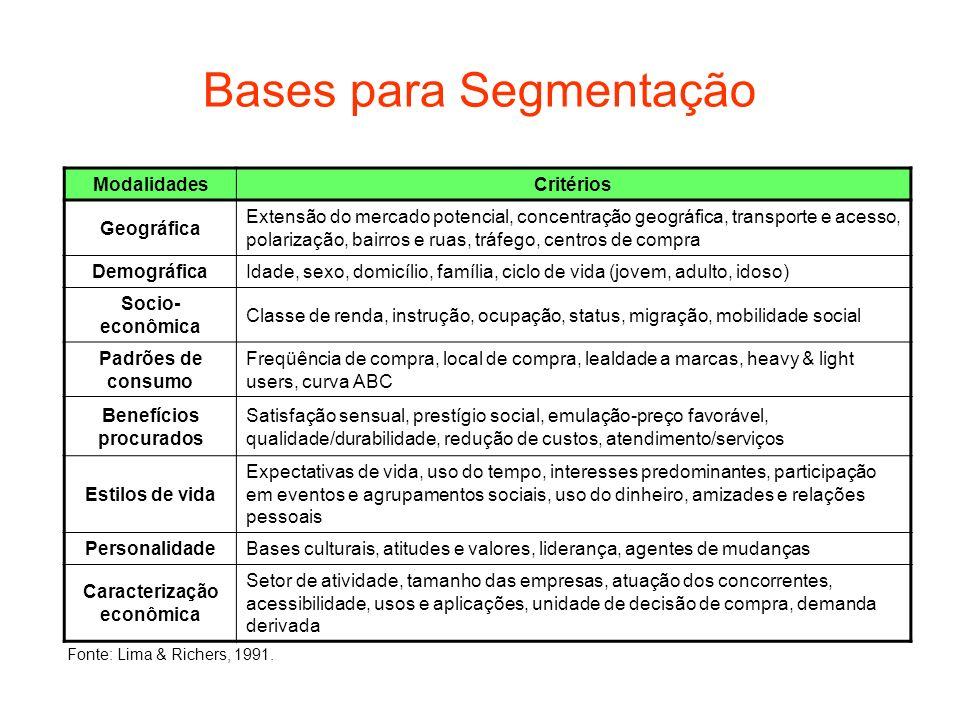 Bases para Segmentação ModalidadesCritérios Geográfica Extensão do mercado potencial, concentração geográfica, transporte e acesso, polarização, bairr