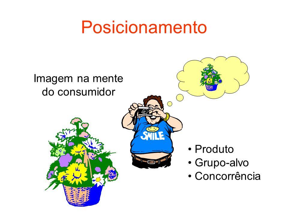 Posicionamento Imagem na mente do consumidor Produto Grupo-alvo Concorrência