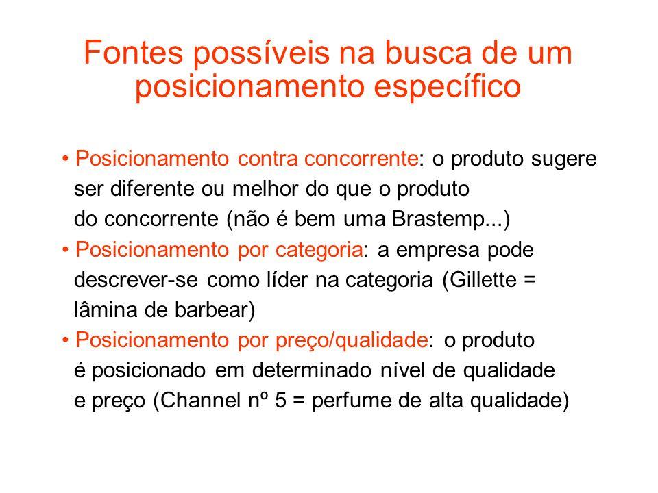Fontes possíveis na busca de um posicionamento específico Posicionamento contra concorrente: o produto sugere ser diferente ou melhor do que o produto