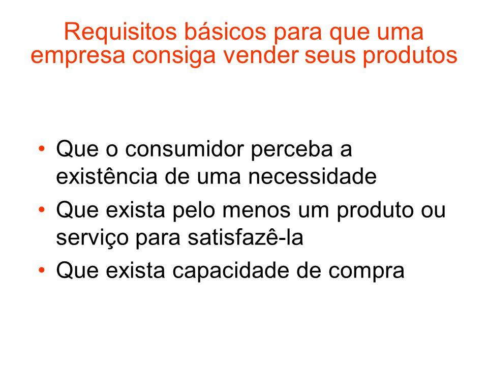 Requisitos básicos para que uma empresa consiga vender seus produtos Que o consumidor perceba a existência de uma necessidade Que exista pelo menos um