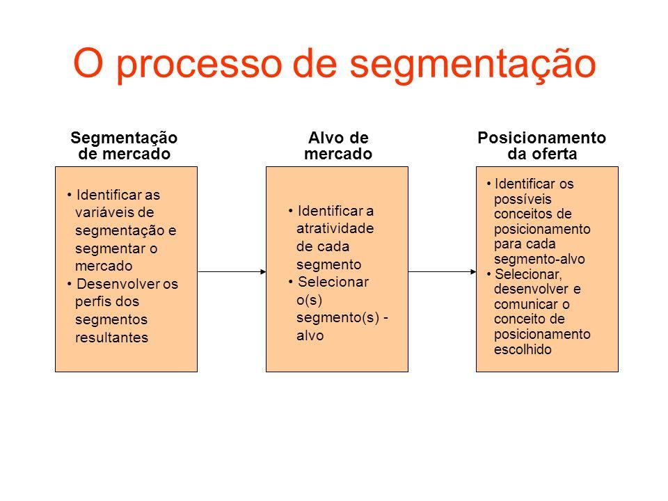 O processo de segmentação Identificar as variáveis de segmentação e segmentar o mercado Desenvolver os perfis dos segmentos resultantes Identificar a
