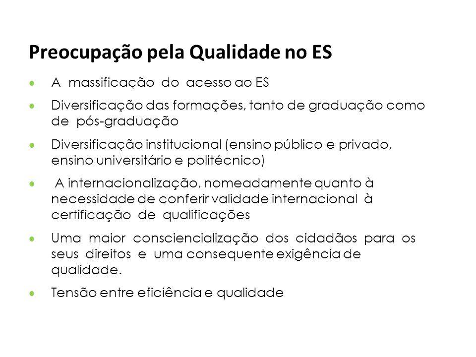 Preocupação pela Qualidade no ES A massificação do acesso ao ES Diversificação das formações, tanto de graduação como de pós-graduação Diversificação
