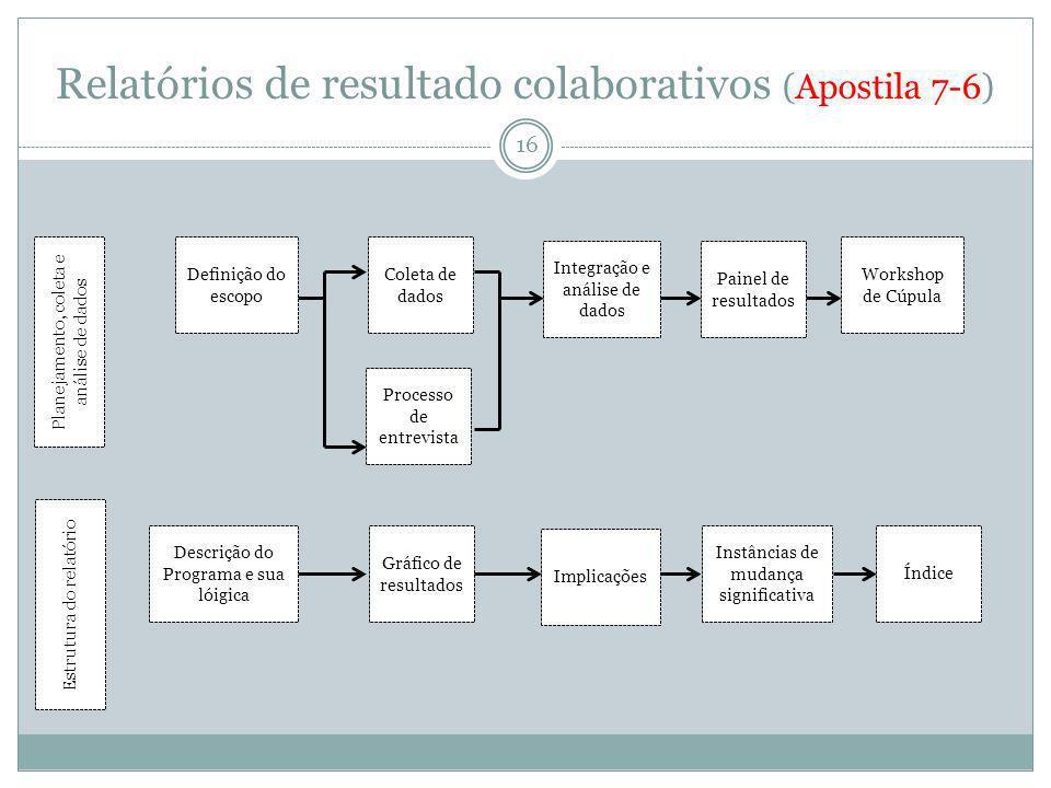 Relatórios de resultado colaborativos (Apostila 7-6) 16 Planejamento, coleta e análise de dados Estrutura do relatório Definição do escopo Processo de