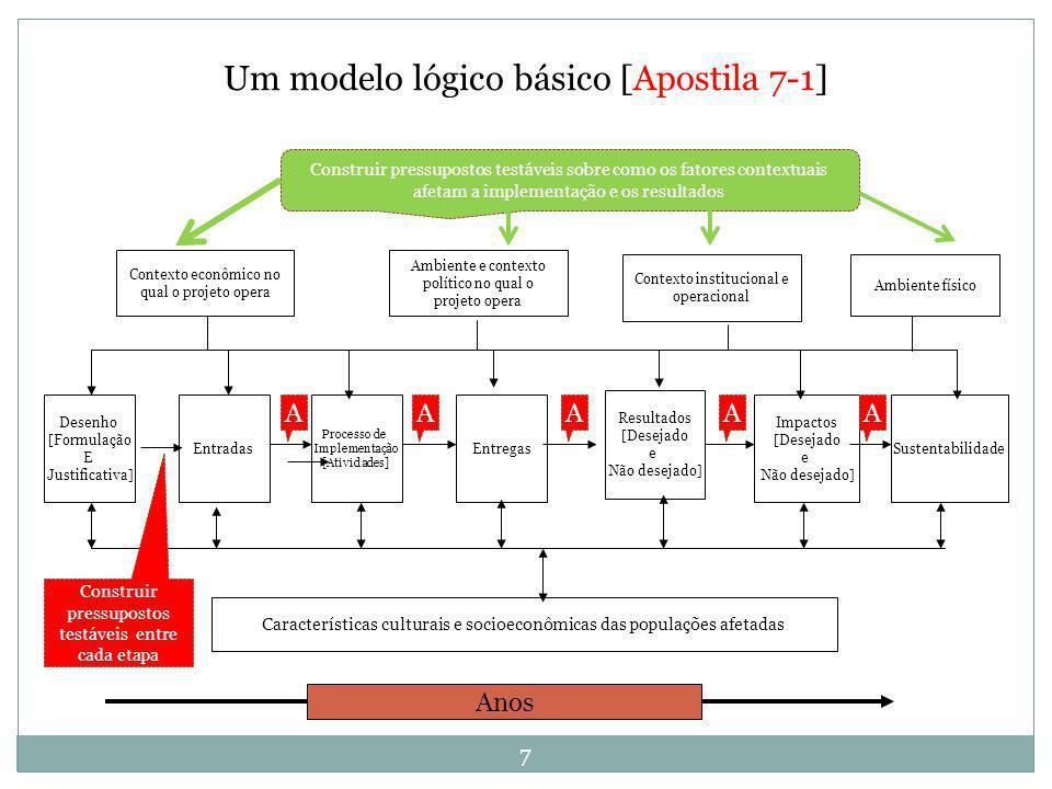 7 Desenho [Formulação E Justificativa] Entradas Processo de Implementação [Atividades] Entregas Resultados [Desejado e Não desejado] Impactos [Desejad