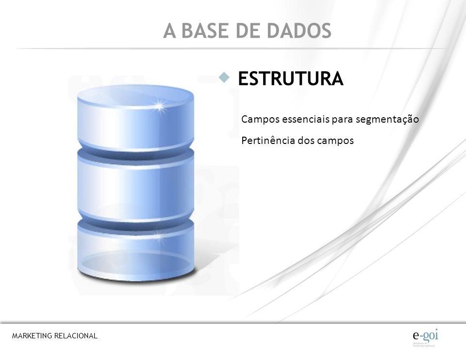 MARKETING RELACIONAL A BASE DE DADOS ESTRUTURA Campos essenciais para segmentação Pertinência dos campos