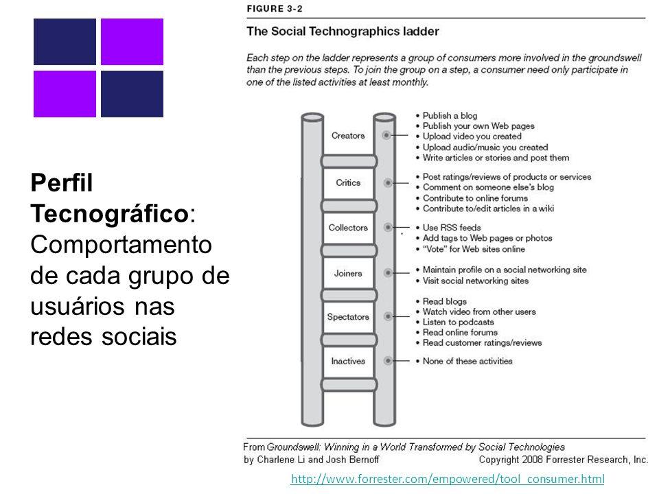 http://www.forrester.com/empowered/tool_consumer.html Perfil Tecnográfico: Comportamento de cada grupo de usuários nas redes sociais