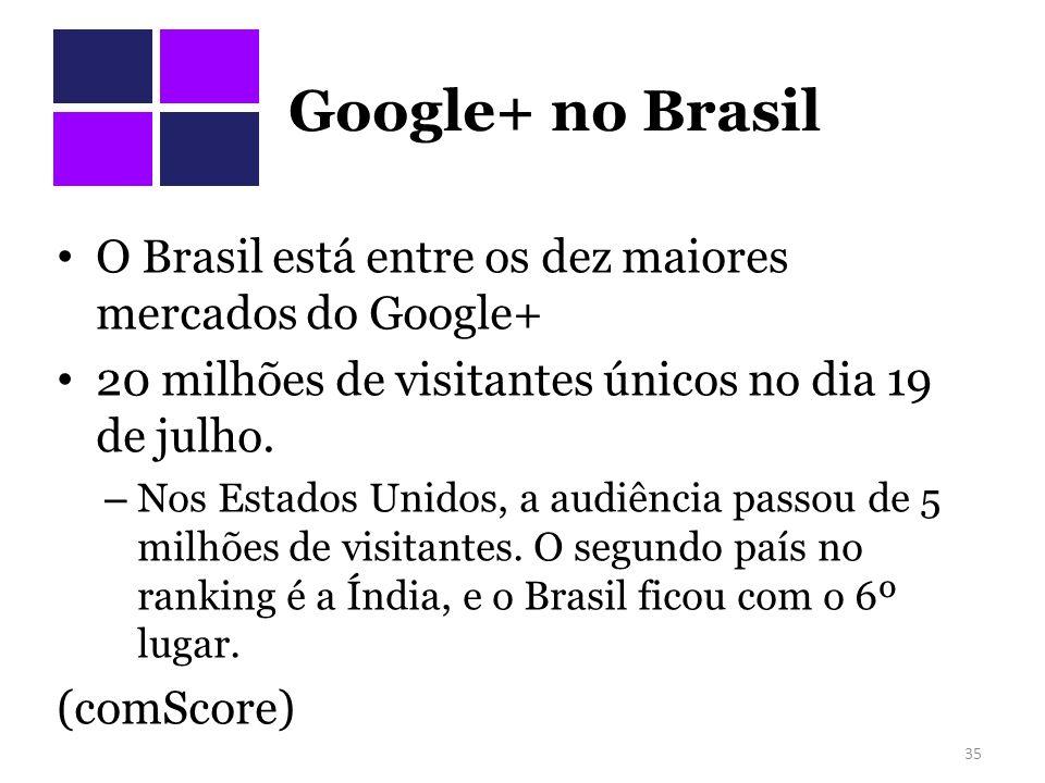 Google+ no Brasil O Brasil está entre os dez maiores mercados do Google+ 20 milhões de visitantes únicos no dia 19 de julho. – Nos Estados Unidos, a a