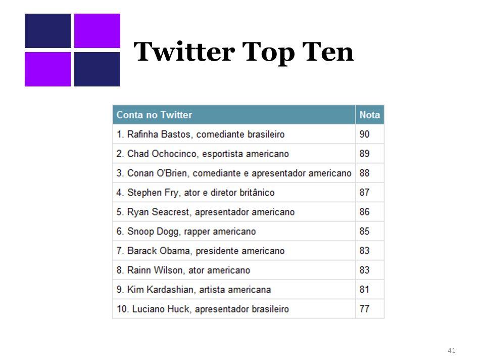 Twitter Top Ten 41