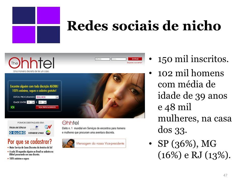 Redes sociais de nicho 150 mil inscritos. 102 mil homens com média de idade de 39 anos e 48 mil mulheres, na casa dos 33. SP (36%), MG (16%) e RJ (13%