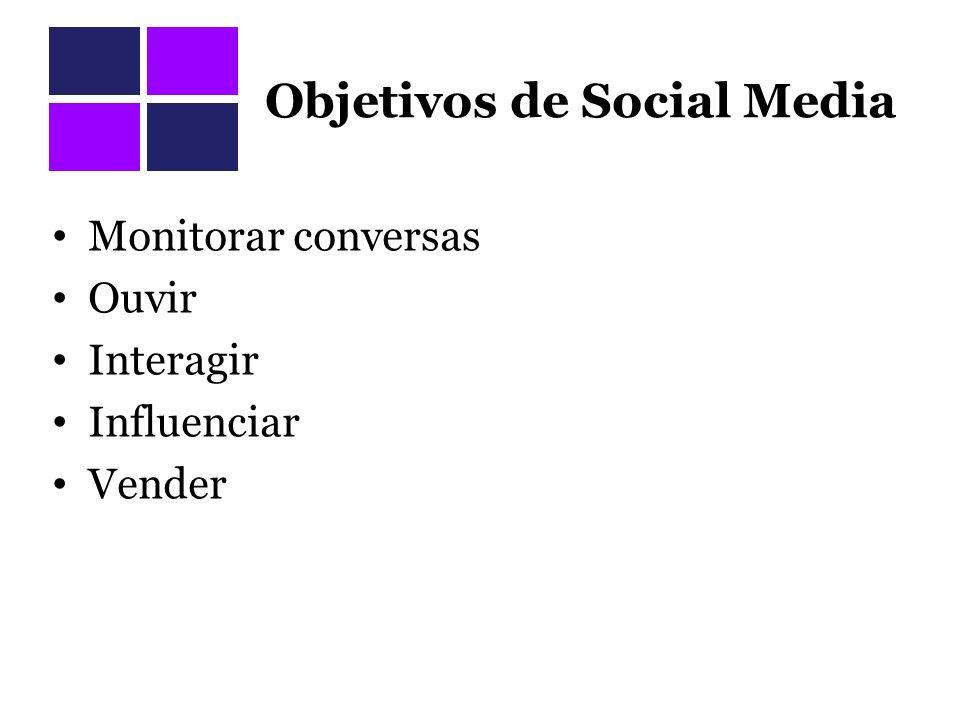 Objetivos de Social Media Monitorar conversas Ouvir Interagir Influenciar Vender