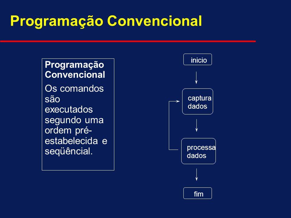Programação Convencional Os comandos são executados segundo uma ordem pré- estabelecida e seqüêncial. Programação Convencional captura dados inicio pr