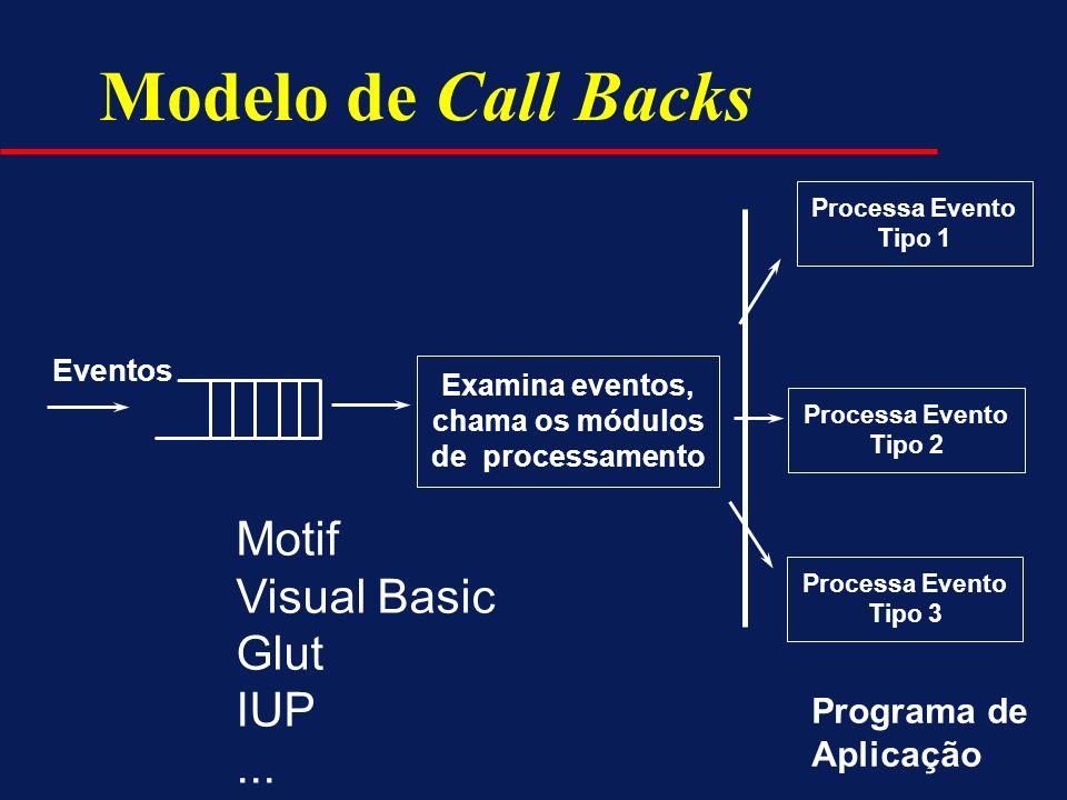 Modelo de Call Backs Examina eventos, chama os módulos de processamento Processa Evento Tipo 1 Processa Evento Tipo 2 Processa Evento Tipo 3 Eventos M
