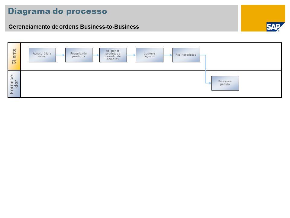 Diagrama do processo Gerenciamento de ordens Business-to-Business Fornece- dor Cliente Processar pedido Acesso à loja virtual Pesquisa de produtos Adi