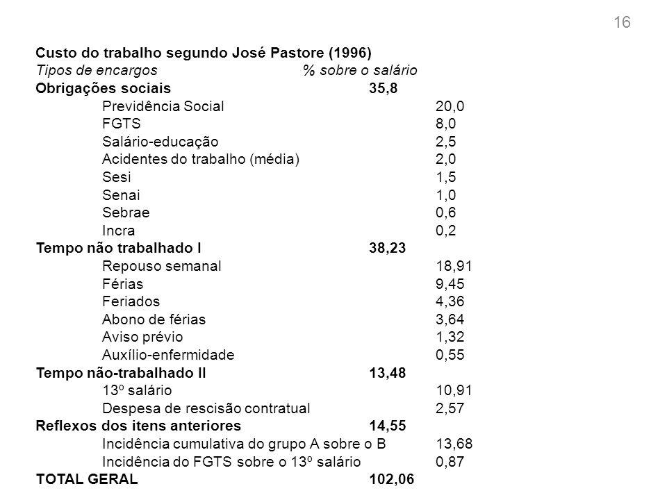 Custo do trabalho segundo Márcio Pochmann (1994) Itens de despesa Subparcelas Desembolso (em $) (em $) 1.