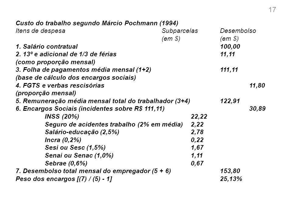 FGV Custo da legislação trabalhista no Brasil Duração do contrato 12 meses 60 meses Limite da valoração do empregado Mínima Máxima MínimaMáxima Custo para a empresa [a] 2.067 2.067 1.859 1.859 Salário equivalente (Valoração do empregado) [b] 1.158 1.713 964 1.434 Custo da legislação trabalhista (R$) [c]=[a]-[b] 909 354 895 425 Custo da legislação trabalhista (% do salário equivalnte) [c]/[b] 79% 21% 93% 30% Peso da legislação trabalhista (% do custo total) [c]/[a] 44% 17% 48% 23% Fonte: FGV Custo do Trabalho no Brasil Proposta de uma nova metodologia de mensuração Relatório Final Maio/2012 18