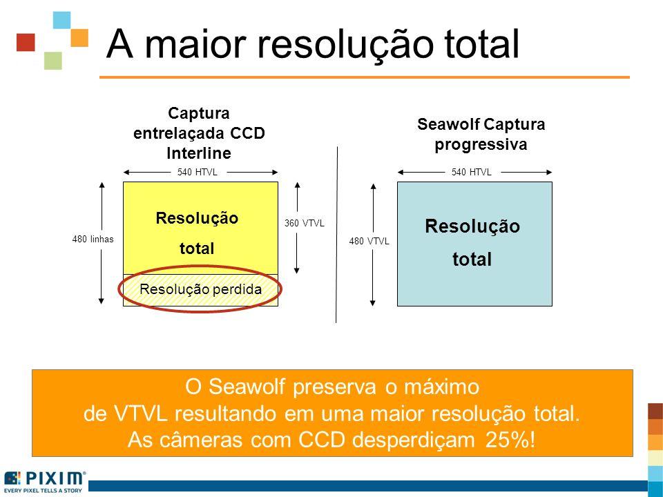 A maior resolução total O Seawolf preserva o máximo de VTVL resultando em uma maior resolução total. As câmeras com CCD desperdiçam 25%! Resolução per