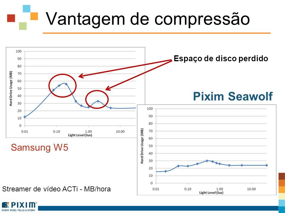 Vantagem de compressão Samsung W5 Pixim Seawolf Streamer de vídeo ACTi - MB/hora Espaço de disco perdido