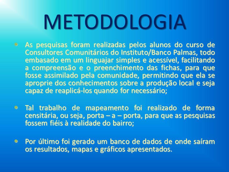 METODOLOGIA As pesquisas foram realizadas pelos alunos do curso de Consultores Comunitários do Instituto/Banco Palmas, todo embasado em um linguajar s
