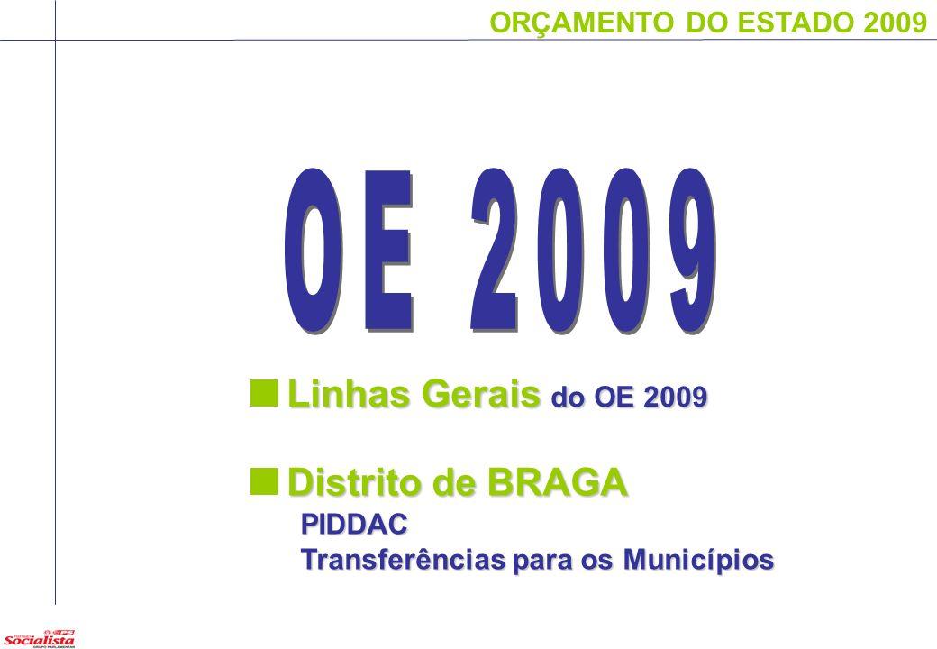 ORÇAMENTO DO ESTADO 2009 Projectos com maior Expressão Financeira: LABORATÓRIO INTERNACIONAL DE NANOTECNOLOGIA PRIME NACIONAL - MODERNIZAÇÃO E INVESTIMENTO EMPRESARIAL - BRAGA GUIMARÃES - CAPITAL EUROPEIA DA CULTURA 2012 GESTÃO SUSTENTÁVEL DO ESPAÇO RURAL - BRAGA PROMOÇÃO DA COMPETITIVIDADE-BRAGA PRIME NACIONAL - ESTRATÉGIAS EMPRESARIAIS - BRAGA IPCA - CANTINA DE BARCELOS LEADER PDR - BRAGA PIDDAC por concelhos QUARTEL DA GNR EM AMARES REMODELAÇÃO DA COLÓNIA DE FÉRIAS DA APÚLIA
