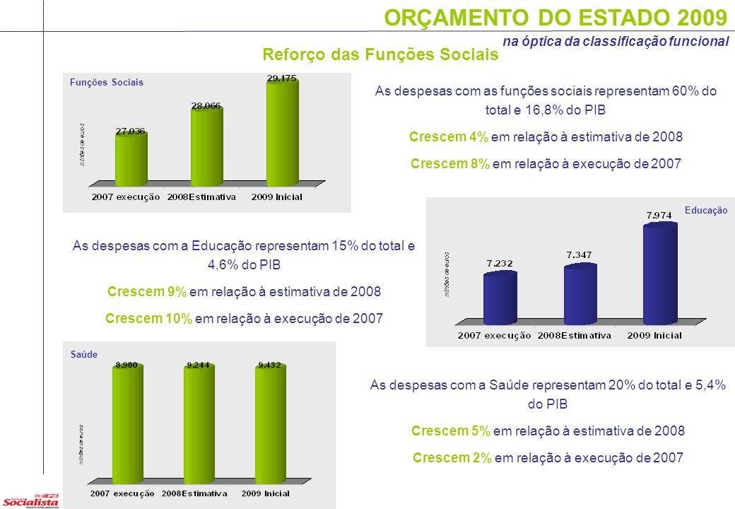 ORÇAMENTO DO ESTADO 2009 na óptica da classificação funcional Funções Sociais Reforço das Funções Sociais As despesas com as funções sociais represent