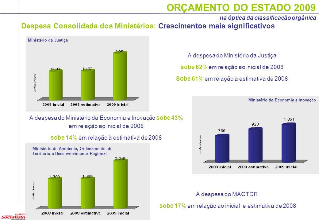ORÇAMENTO DO ESTADO 2009 na óptica da classificação orgânica Despesa Consolidada dos Ministérios: Crescimentos mais significativos Ministério da Justi