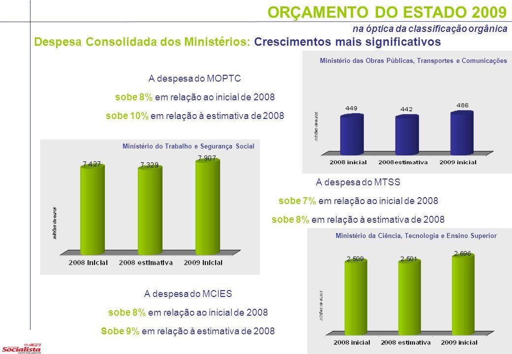 ORÇAMENTO DO ESTADO 2009 na óptica da classificação orgânica Despesa Consolidada dos Ministérios: Crescimentos mais significativos Ministério das Obra