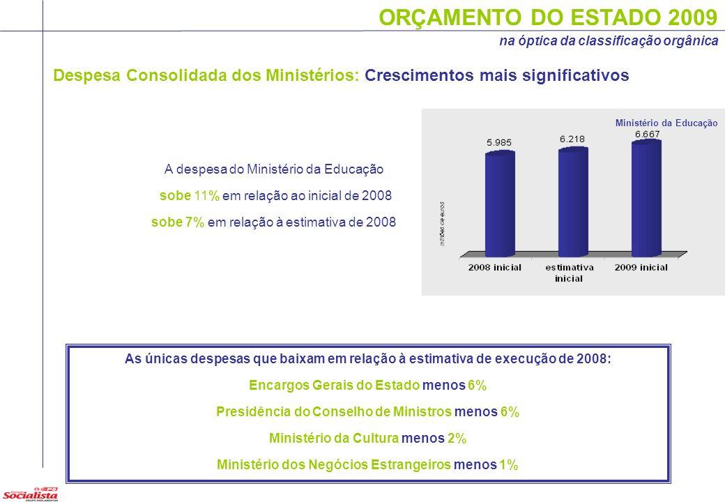 ORÇAMENTO DO ESTADO 2009 na óptica da classificação orgânica Despesa Consolidada dos Ministérios: Crescimentos mais significativos Ministério da Educa