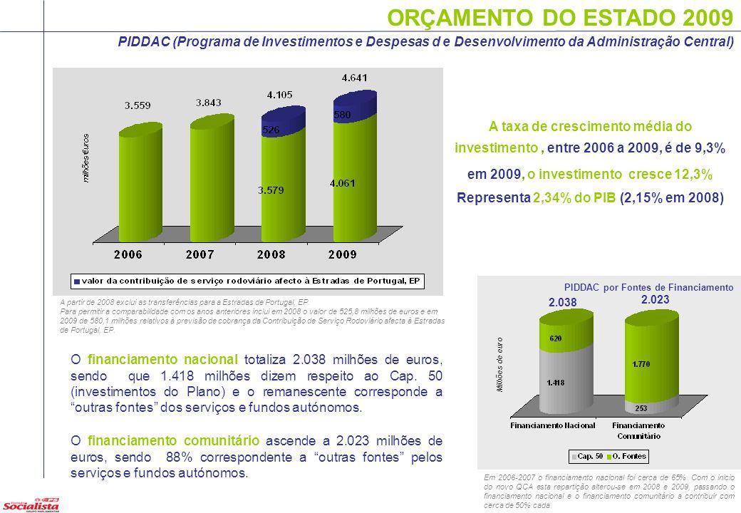 ORÇAMENTO DO ESTADO 2009 PIDDAC (Programa de Investimentos e Despesas d e Desenvolvimento da Administração Central) A taxa de crescimento média do inv