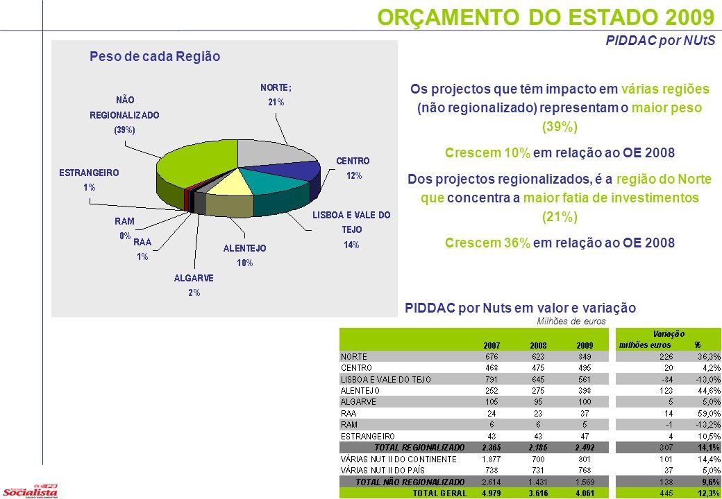 ORÇAMENTO DO ESTADO 2009 PIDDAC por Nuts em valor e variação Milhões de euros Peso de cada Região Os projectos que têm impacto em várias regiões (não