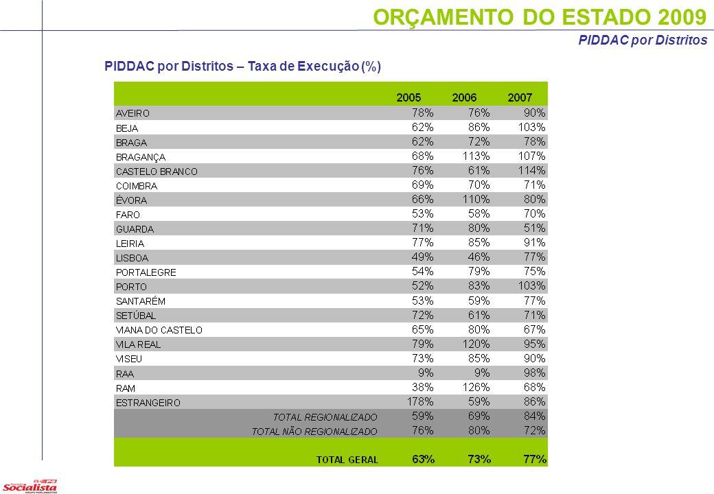 ORÇAMENTO DO ESTADO 2009 PIDDAC por Distritos – Taxa de Execução (%) 17 PIDDAC por Distritos