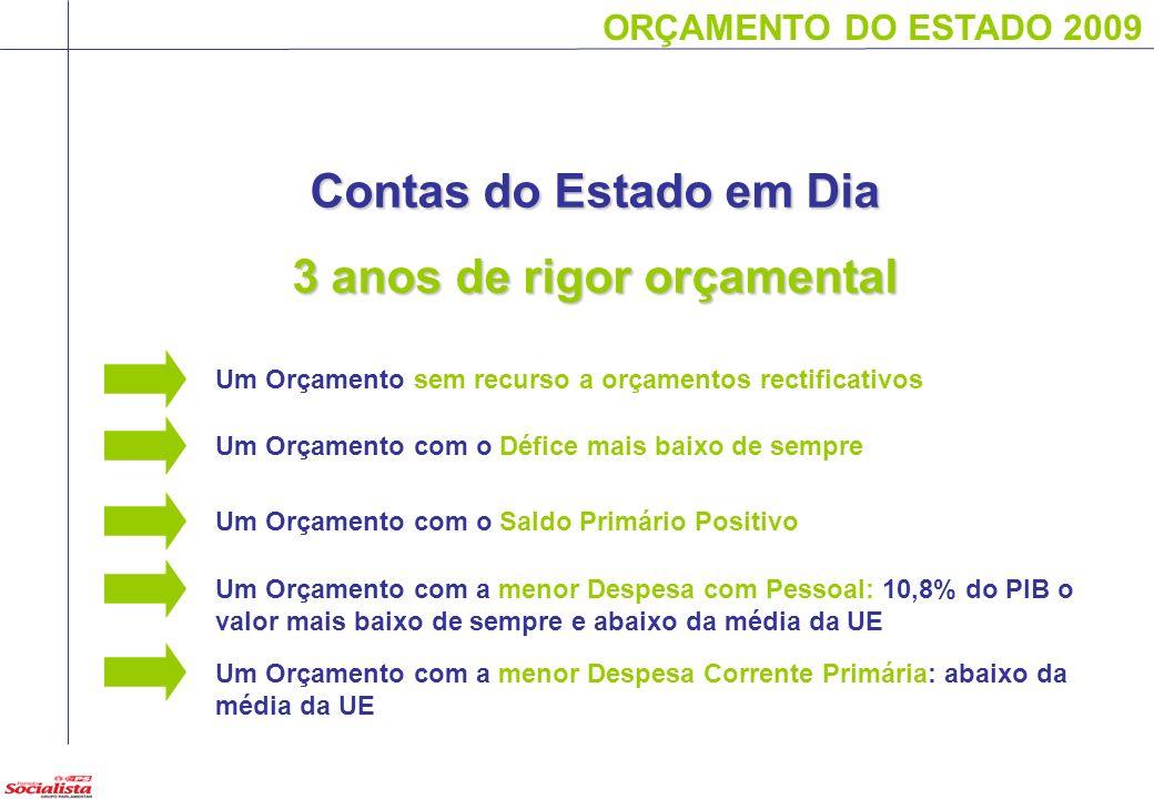 ORÇAMENTO DO ESTADO 2009 Um Orçamento de RESPONSABILIDADE Com as Finanças Com a Economia Com os Portugueses ORÇAMENTO DO ESTADO 2009