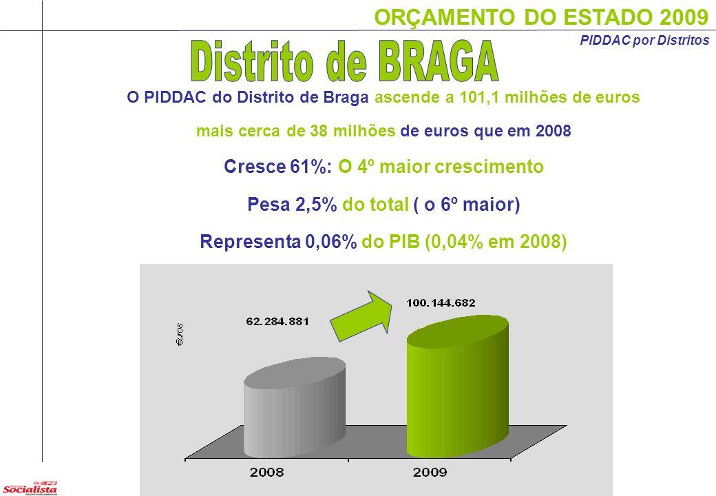 17 PIDDAC por Distritos O PIDDAC do Distrito de Braga ascende a 101,1 milhões de euros mais cerca de 38 milhões de euros que em 2008 Cresce 61%: O 4º