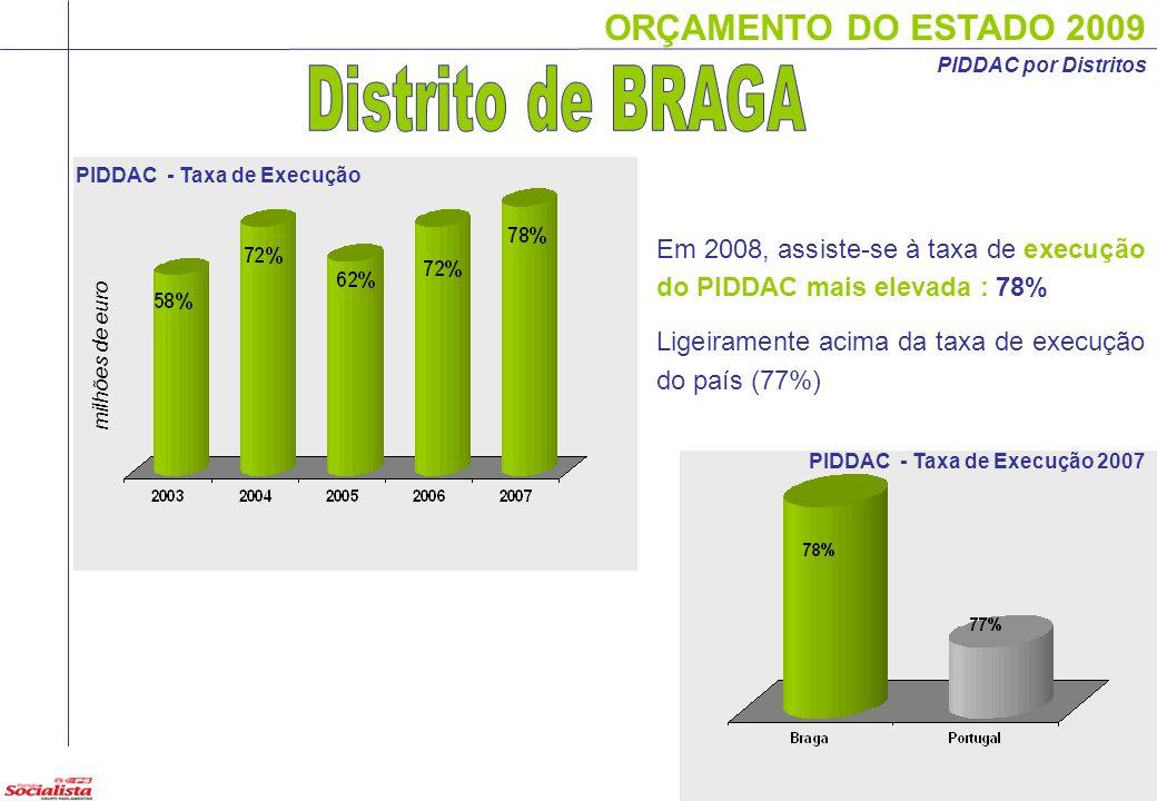 ORÇAMENTO DO ESTADO 2009 17 PIDDAC por Distritos milhões de euro Em 2008, assiste-se à taxa de execução do PIDDAC mais elevada : 78% Ligeiramente acim