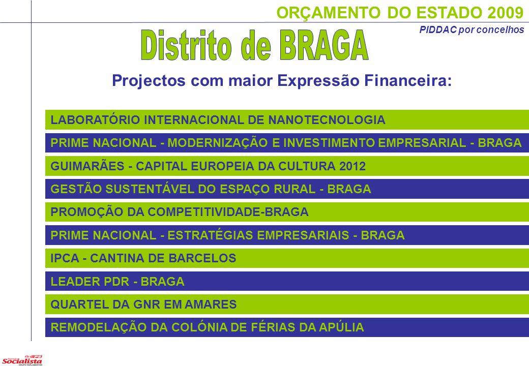 ORÇAMENTO DO ESTADO 2009 Projectos com maior Expressão Financeira: LABORATÓRIO INTERNACIONAL DE NANOTECNOLOGIA PRIME NACIONAL - MODERNIZAÇÃO E INVESTI