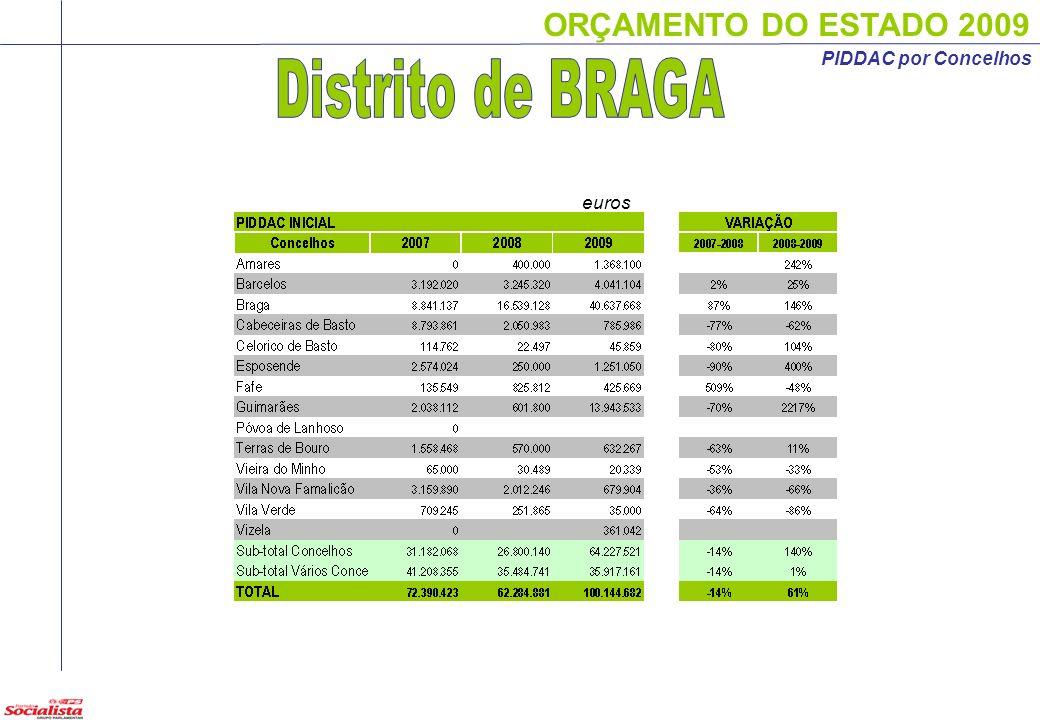 ORÇAMENTO DO ESTADO 2009 euros PIDDAC por Concelhos