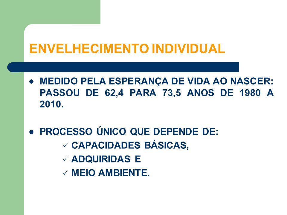 MEDIDO PELA ESPERANÇA DE VIDA AO NASCER: PASSOU DE 62,4 PARA 73,5 ANOS DE 1980 A 2010. PROCESSO ÚNICO QUE DEPENDE DE: CAPACIDADES BÁSICAS, ADQUIRIDAS