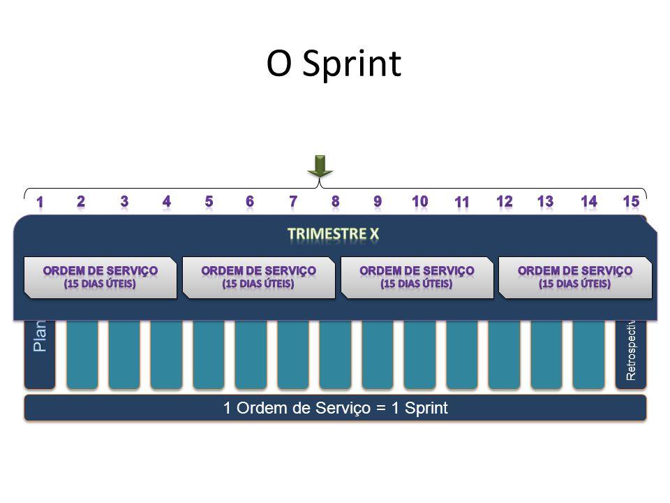 Apresentação Retrospectiva 1 Ordem de Serviço = 1 Sprint Sprints O Sprint